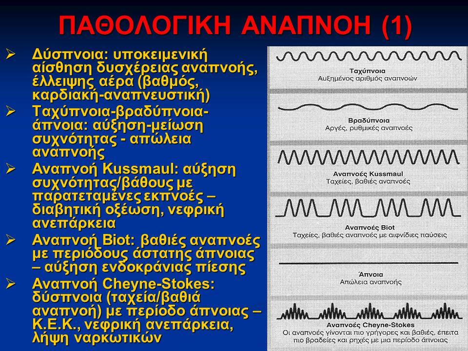 ΠΑΘΟΛΟΓΙΚΗ ΑΝΑΠΝΟΗ (1)  Δύσπνοια: υποκειμενική αίσθηση δυσχέρειας αναπνοής, έλλειψης αέρα (βαθμός, καρδιακή-αναπνευστική)  Ταχύπνοια-βραδύπνοια- άπνοια: αύξηση-μείωση συχνότητας - απώλεια αναπνοής  Αναπνοή Kussmaul: αύξηση συχνότητας/βάθους με παρατεταμένες εκπνοές – διαβητική οξέωση, νεφρική ανεπάρκεια  Αναπνοή Biot: βαθιές αναπνοές με περιόδους άστατης άπνοιας – αύξηση ενδοκράνιας πίεσης  Αναπνοή Cheyne-Stokes: δύσπνοια (ταχεία/βαθιά αναπνοή) με περίοδο άπνοιας – Κ.Ε.Κ., νεφρική ανεπάρκεια, λήψη ναρκωτικών