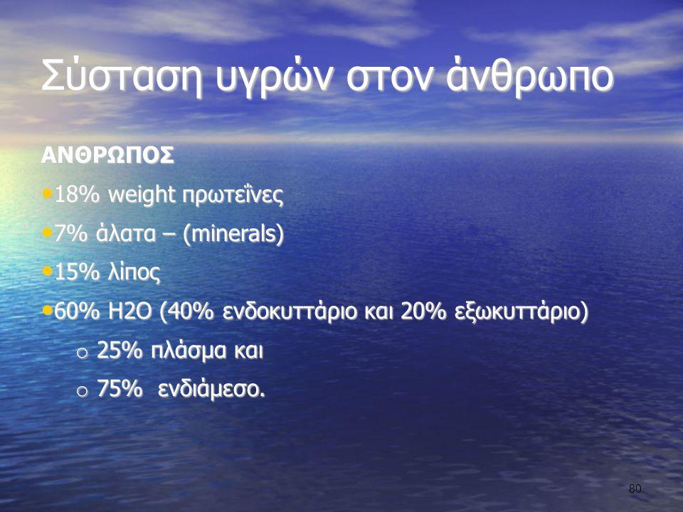 Σύσταση υγρών στον άνθρωπο ΑΝΘΡΩΠΟΣ 18% weight πρωτεΐνες 18% weight πρωτεΐνες 7% άλατα – (minerals) 7% άλατα – (minerals) 15% λίπος 15% λίπος 60% Η2Ο (40% ενδοκυττάριο και 20% εξωκυττάριο) 60% Η2Ο (40% ενδοκυττάριο και 20% εξωκυττάριο) o 25% πλάσμα και o 75% ενδιάμεσο.