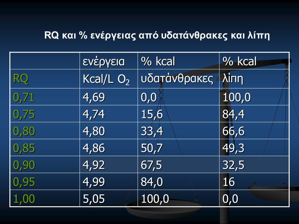 ενέργεια % kcal RQ Kcal/L Ο 2 υδατάνθρακεςλίπη 0,714,690,0100,0 0,754,7415,684,4 0,804,8033,466,6 0,854,8650,749,3 0,904,9267,532,5 0,954,9984,016 1,005,05100,00,0 RQ και % ενέργειας από υδατάνθρακες και λίπη