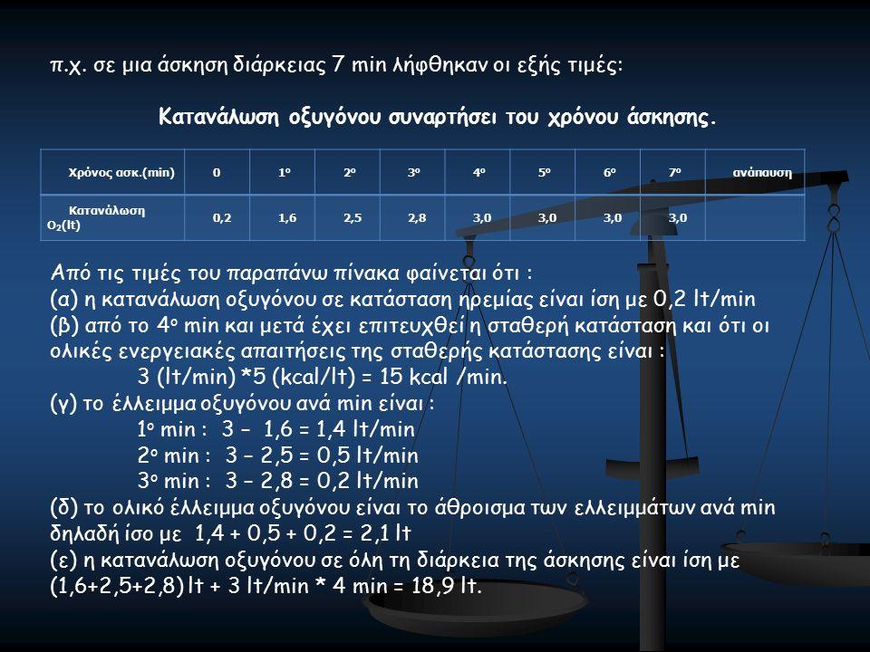 Χρόνος ασκ.(min)01ο1ο 2ο2ο 3ο3ο 4ο4ο 5ο5ο 6ο6ο 7ο7ο ανάπαυση Κατανάλωση O 2 (lt) 0,21,62,52,83,0 π.χ. σε μια άσκηση διάρκειας 7 min λήφθηκαν οι εξής τ