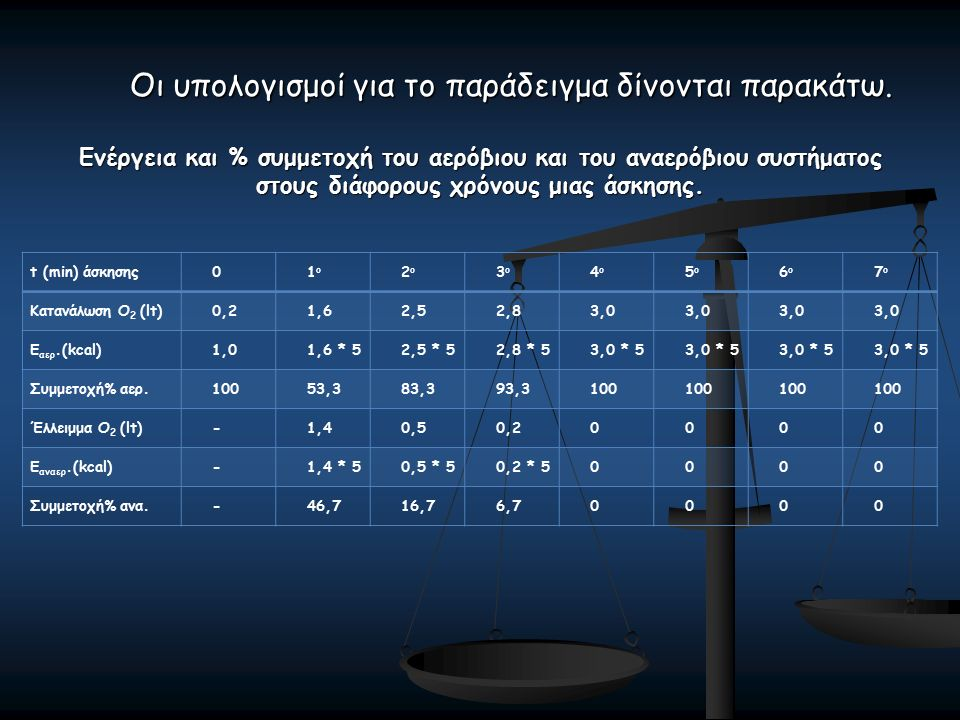 Οι υπολογισμοί για το παράδειγμα δίνονται παρακάτω. Ενέργεια και % συμμετοχή του αερόβιου και του αναερόβιου συστήματος στους διάφορους χρόνους μιας ά