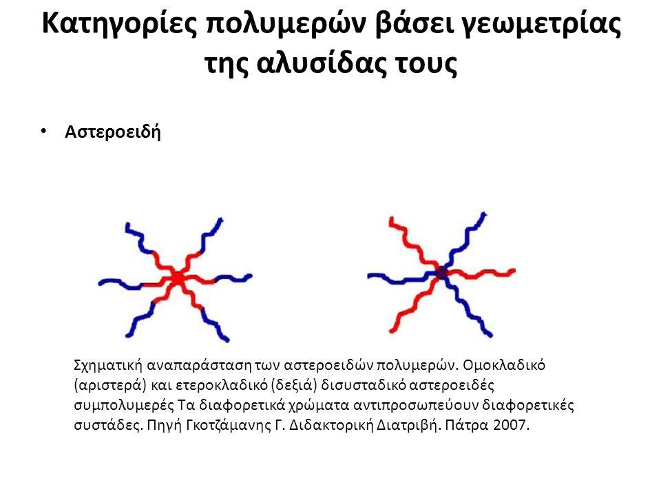 Κατηγορίες πολυμερών βάσει γεωμετρίας της αλυσίδας τους Αστεροειδή Σχηματική αναπαράσταση των αστεροειδών πολυμερών.