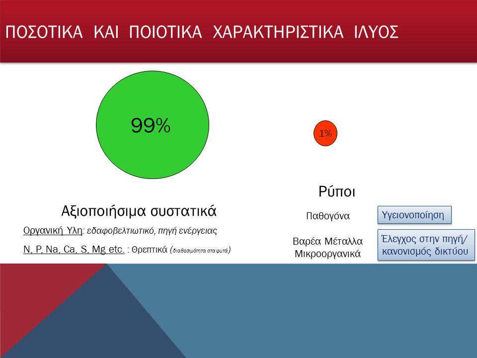 99% 1% Αξιοποιήσιμα συστατικά Ρύποι Οργανική Υλη : εδαφοβελτιωτικό, πηγή ενέργειας N, P, Na, Ca, S, Mg etc.