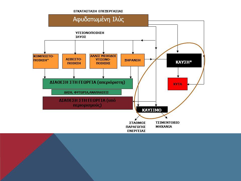 Αφυδατωμένη Ιλύς ΕΓΚΑΤΑΣΤΑΣΗ ΕΠΕΞΕΡΓΑΣΙΑΣ ΚΑΥΣΗ* ΧΥΤΑ ΞΗΡΑΝΣΗ ΑΣΒΕΣΤΟ- ΠΟΙΗΣΗ ΚΟΜΠΟΣΤΟ- ΠΟΙΗΣΗ* ΔΙΑΘΕΣΗ ΣΤΗ ΓΕΩΡΓΙΑ (απεριόριστη) ΑΛΛΕΣ ΜΕΘΟΔΟΙ ΥΓΕΙΟΝΟ- ΠΟΙΗΣΗΣ ΚΑΥΣΙΜΟ ΤΣΙΜΕΝΤΟΒΙΟ ΜΗΧΑΝΙΑ ΥΓΕΙΟΝΟΠΟΙΗΣΗ ΙΛΥΟΣ ΣΤΑΘΜΟΣ ΠΑΡΑΓΩΓΗΣ ΕΝΕΡΓΕΙΑΣ ΔΑΣΗ, ΦΥΤΩΡΙΑ,ΑΝΑΠΛΑΣΕΙΣ ΔΙΑΘΕΣΗ ΣΤΗ ΓΕΩΡΓΙΑ (υπό περιορισμούς)