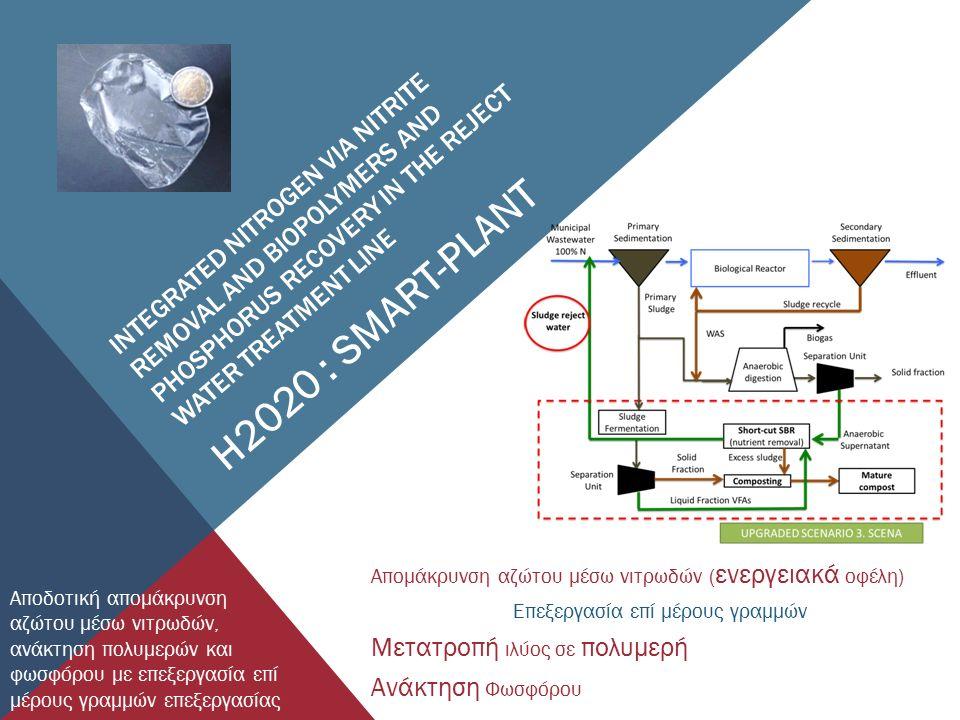 Απομάκρυνση αζώτου μέσω νιτρωδών ( ενεργειακά οφέλη) Επεξεργασία επί μέρους γραμμών Μετατροπή ιλύος σε πολυμερή Ανάκτηση Φωσφόρου INTEGRATED NITROGEN VIA NITRITE REMOVAL AND BIOPOLYMERS AND PHOSPHORUS RECOVERY IN THE REJECT WATER TREATMENT LINE H2020 : SMART-PLANT Αποδοτική απομάκρυνση αζώτου μέσω νιτρωδών, ανάκτηση πολυμερών και φωσφόρου με επεξεργασία επί μέρους γραμμών επεξεργασίας