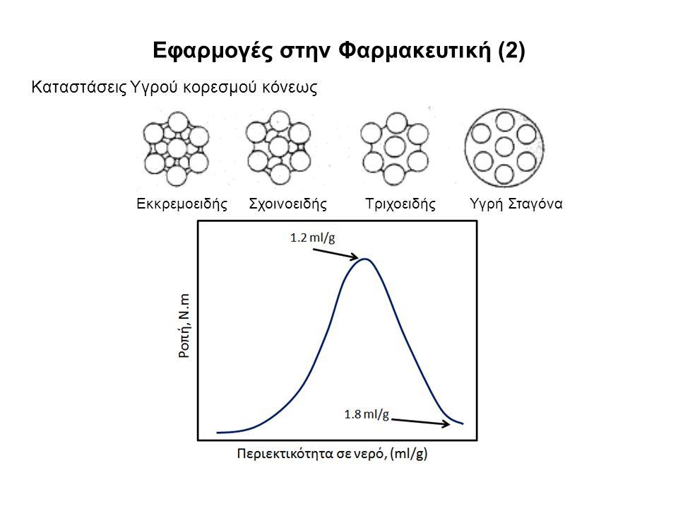 Εφαρμογές στην Φαρμακευτική (2) Καταστάσεις Υγρού κορεσμού κόνεως Εκκρεμοειδής Σχοινοειδής Τριχοειδής Υγρή Σταγόνα