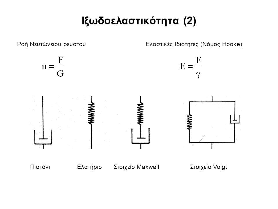 Ιξωδοελαστικότητα (2) Ροή Νευτώνειου ρευστού Ελαστικές Ιδιότητες (Νόμος Hooke) ΠιστόνιΕλατήριο Στοιχείο Maxwell Στοιχείο Voigt