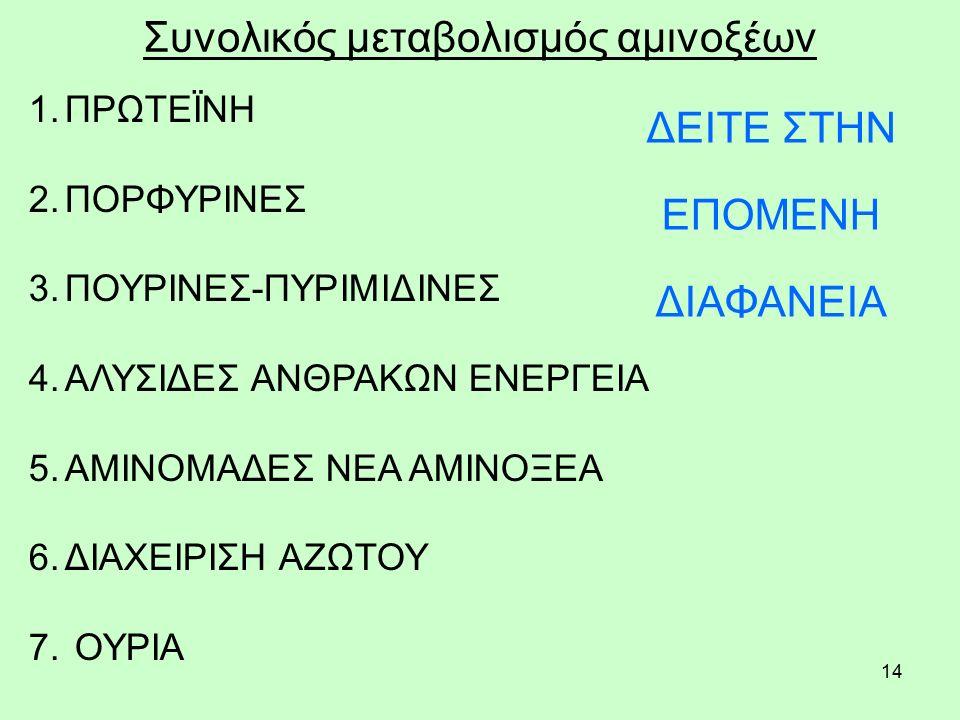 14 Συνολικός μεταβολισμός αμινοξέων 1.ΠΡΩΤΕΪΝΗ 2.ΠΟΡΦΥΡΙΝΕΣ 3.ΠΟΥΡΙΝΕΣ-ΠΥΡΙΜΙΔΙΝΕΣ 4.ΑΛΥΣΙΔΕΣ ΑΝΘΡΑΚΩΝ ΕΝΕΡΓΕΙΑ 5.ΑΜΙΝΟΜΑΔΕΣ ΝΕΑ ΑΜΙΝΟΞΕΑ 6.ΔΙΑΧΕΙΡΙΣΗ