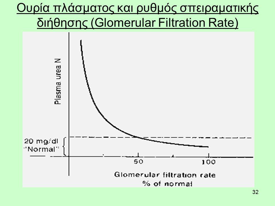 32 Ουρία πλάσματος και ρυθμός σπειραματικής διήθησης (Glomerular Filtration Rate)