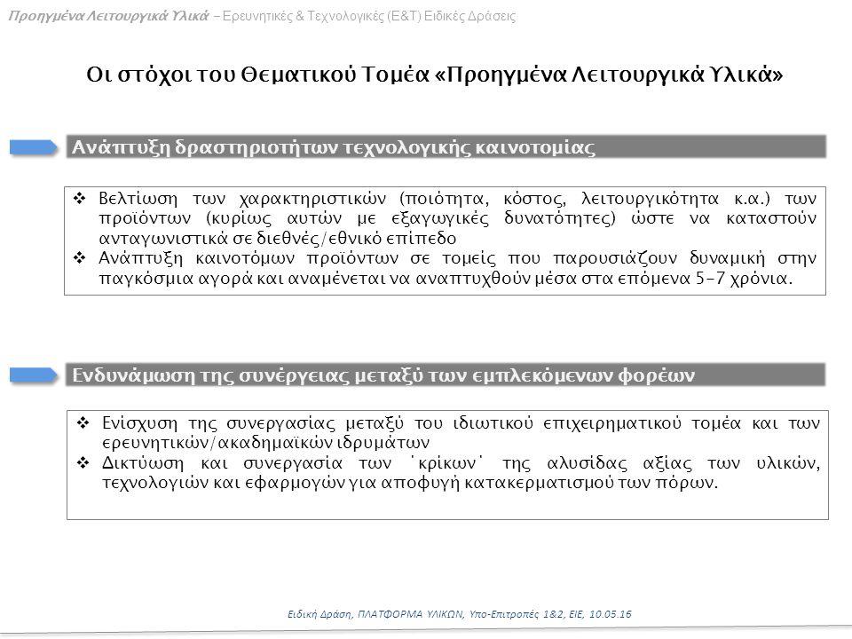 10 Ειδική Δράση, ΠΛΑΤΦΟΡΜΑ ΥΛΙΚΩΝ, Υπο-Επιτροπές 1&2, ΕΙΕ, 10.05.16 Προηγμένα Λειτουργικά Υλικά - Ερευνητικές & Τεχνολογικές (Ε&Τ) Ειδικές Δράσεις Οι στόχοι του Θεματικού Τομέα «Προηγμένα Λειτουργικά Υλικά» Ανάπτυξη δραστηριοτήτων τεχνολογικής καινοτομίας Ενδυνάμωση της συνέργειας μεταξύ των εμπλεκόμενων φορέων  Βελτίωση των χαρακτηριστικών (ποιότητα, κόστος, λειτουργικότητα κ.α.) των προϊόντων (κυρίως αυτών με εξαγωγικές δυνατότητες) ώστε να καταστούν ανταγωνιστικά σε διεθνές/εθνικό επίπεδο  Ανάπτυξη καινοτόμων προϊόντων σε τομείς που παρουσιάζουν δυναμική στην παγκόσμια αγορά και αναμένεται να αναπτυχθούν μέσα στα επόμενα 5-7 χρόνια.