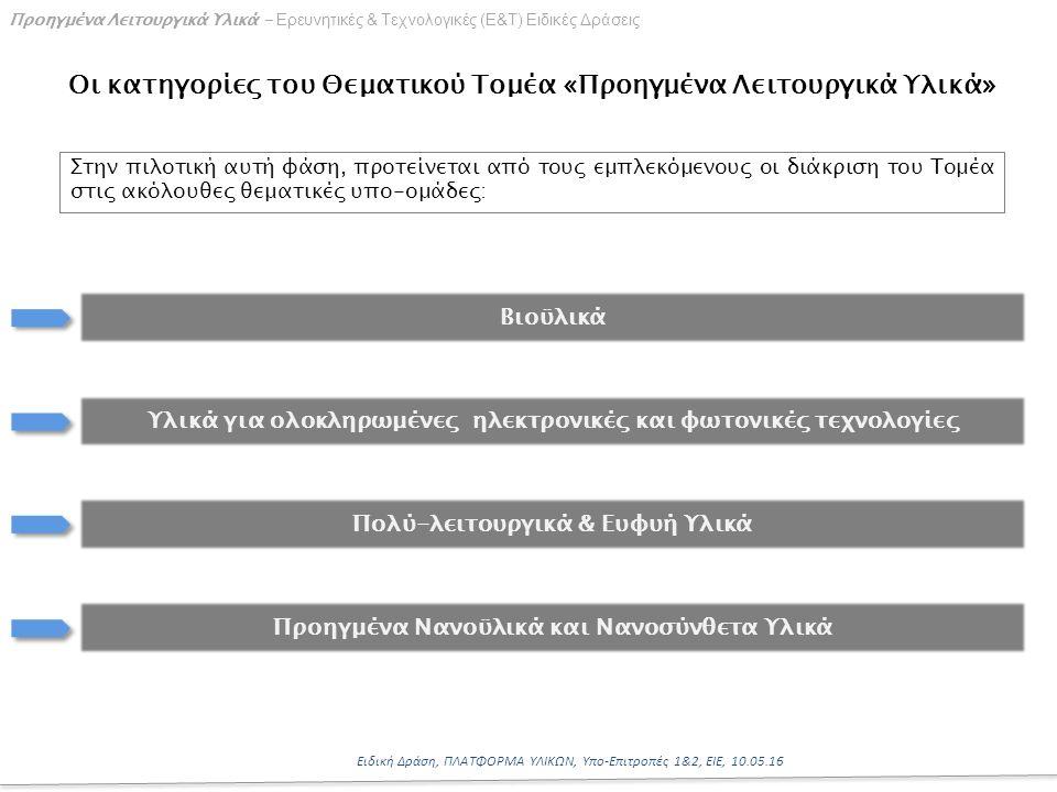 11 Ειδική Δράση, ΠΛΑΤΦΟΡΜΑ ΥΛΙΚΩΝ, Υπο-Επιτροπές 1&2, ΕΙΕ, 10.05.16 Προηγμένα Λειτουργικά Υλικά - Ερευνητικές & Τεχνολογικές (Ε&Τ) Ειδικές Δράσεις Οι κατηγορίες του Θεματικού Τομέα «Προηγμένα Λειτουργικά Υλικά» Υλικά για ολοκληρωμένες ηλεκτρονικές και φωτονικές τεχνολογίες Βιοϋλικά Στην πιλοτική αυτή φάση, προτείνεται από τους εμπλεκόμενους οι διάκριση του Τομέα στις ακόλουθες θεματικές υπο-ομάδες: Προηγμένα Νανοϋλικά και Νανοσύνθετα Υλικά Πολύ-λειτουργικά & Ευφυή Υλικά