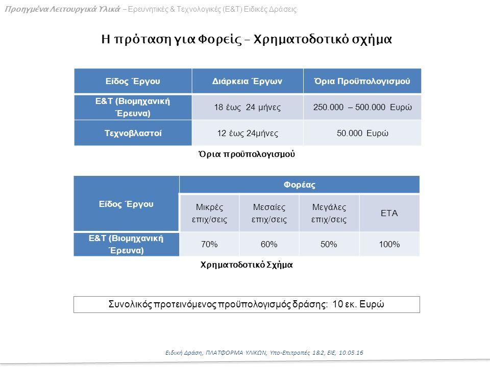 14 Ειδική Δράση, ΠΛΑΤΦΟΡΜΑ ΥΛΙΚΩΝ, Υπο-Επιτροπές 1&2, ΕΙΕ, 10.05.16 Προηγμένα Λειτουργικά Υλικά - Ερευνητικές & Τεχνολογικές (Ε&Τ) Ειδικές Δράσεις Η πρόταση για Φορείς – Χρηματοδοτικό σχήμα Όρια προϋπολογισμού Είδος ΈργουΔιάρκεια ΈργωνΌρια Προϋπολογισμού Ε&Τ (Βιομηχανική Έρευνα) 18 έως 24 μήνες250.000 – 500.000 Ευρώ Τεχνοβλαστοί12 έως 24μήνες50.000 Ευρώ Είδος Έργου Φορέας Μικρές επιχ/σεις Μεσαίες επιχ/σεις Μεγάλες επιχ/σεις ΕΤΑ Ε&Τ (Βιομηχανική Έρευνα) 70%60%50%100% Χρηματοδοτικό Σχήμα Συνολικός προτεινόμενος προϋπολογισμός δράσης: 10 εκ.