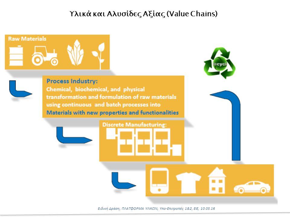 2 Ειδική Δράση, ΠΛΑΤΦΟΡΜΑ ΥΛΙΚΩΝ, Υπο-Επιτροπές 1&2, ΕΙΕ, 10.05.16 Υλικά και Αλυσίδες Αξίας (Value Chains)