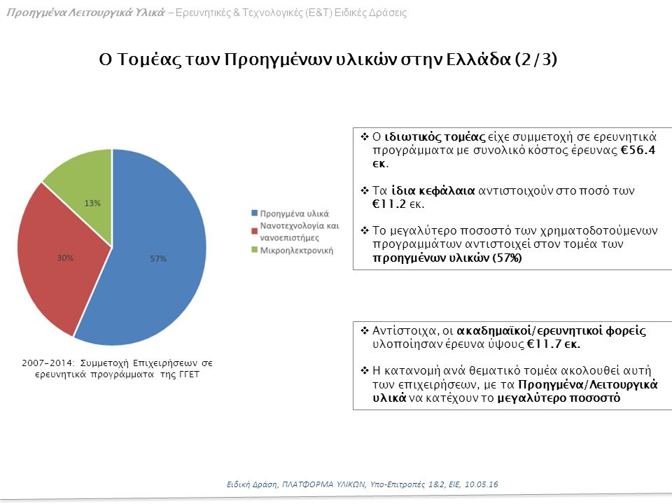 8 Ειδική Δράση, ΠΛΑΤΦΟΡΜΑ ΥΛΙΚΩΝ, Υπο-Επιτροπές 1&2, ΕΙΕ, 10.05.16 Προηγμένα Λειτουργικά Υλικά - Ερευνητικές & Τεχνολογικές (Ε&Τ) Ειδικές Δράσεις Ο Τομέας των Προηγμένων υλικών στην Ελλάδα (2/3)  Ο ιδιωτικός τομέας είχε συμμετοχή σε ερευνητικά προγράμματα με συνολικό κόστος έρευνας €56.4 εκ.