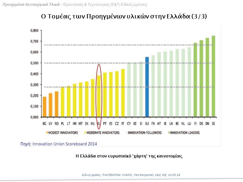 9 Ειδική Δράση, ΠΛΑΤΦΟΡΜΑ ΥΛΙΚΩΝ, Υπο-Επιτροπές 1&2, ΕΙΕ, 10.05.16 Προηγμένα Λειτουργικά Υλικά - Ερευνητικές & Τεχνολογικές (Ε&Τ) Ειδικές Δράσεις Ο Τομέας των Προηγμένων υλικών στην Ελλάδα (3/3) Η Ελλάδα στον ευρωπαϊκό 'χάρτη' της καινοτομίας
