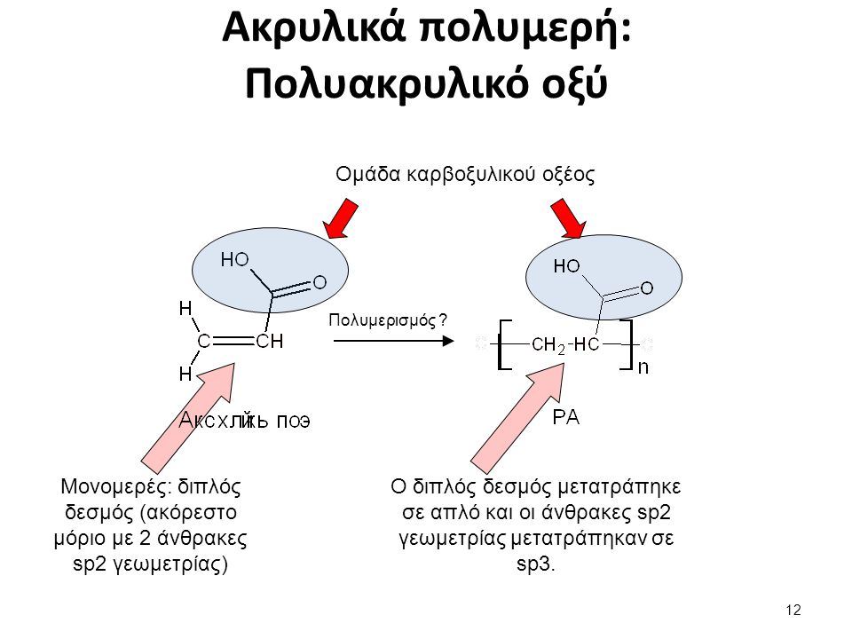 Ακρυλικά πολυμερή: Πολυακρυλικό οξύ Ομάδα καρβοξυλικού οξέος Μονομερές: διπλός δεσμός (ακόρεστο μόριο με 2 άνθρακες sp2 γεωμετρίας) Ο διπλός δεσμός μετατράπηκε σε απλό και οι άνθρακες sp2 γεωμετρίας μετατράπηκαν σε sp3.