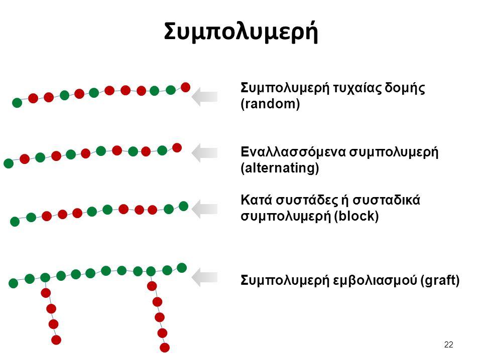 Συμπολυμερή Συμπολυμερή τυχαίας δομής (random) Εναλλασσόμενα συμπολυμερή (alternating) Κατά συστάδες ή συσταδικά συμπολυμερή (block) Συμπολυμερή εμβολιασμού (graft) 22