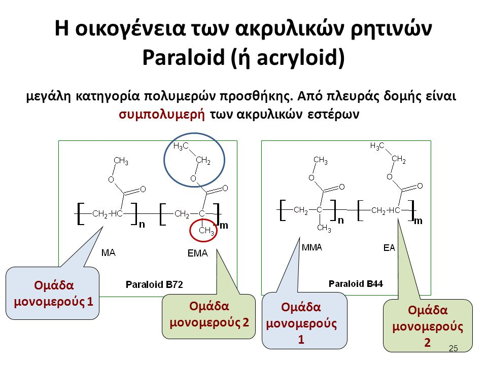 Η οικογένεια των ακρυλικών ρητινών Paraloid (ή acryloid) μεγάλη κατηγορία πολυμερών προσθήκης. Από πλευράς δομής είναι συμπολυμερή των ακρυλικών εστέρ