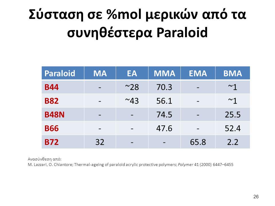 Σύσταση σε %mol μερικών από τα συνηθέστερα Paraloid Ανασύνθεση από: M. Lazzari, O. Chiantore; Thermal-ageing of paraloid acrylic protective polymers;