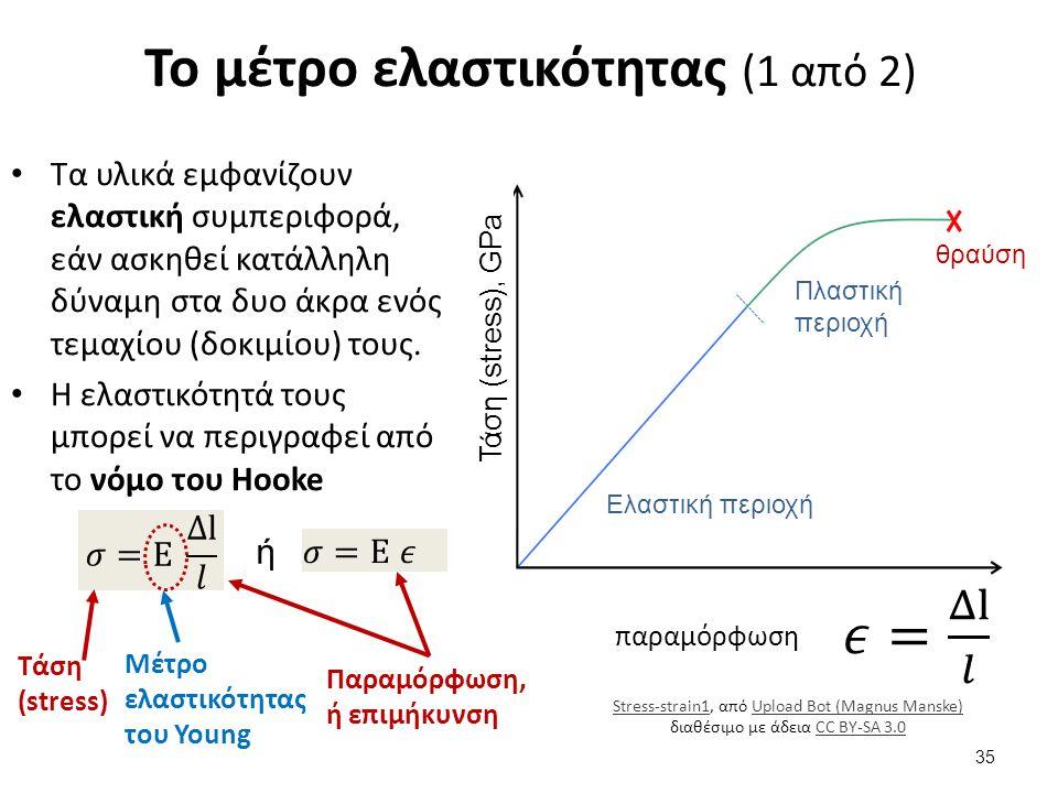 Το μέτρο ελαστικότητας (1 από 2) Τα υλικά εμφανίζουν ελαστική συμπεριφορά, εάν ασκηθεί κατάλληλη δύναμη στα δυο άκρα ενός τεμαχίου (δοκιμίου) τους. Η