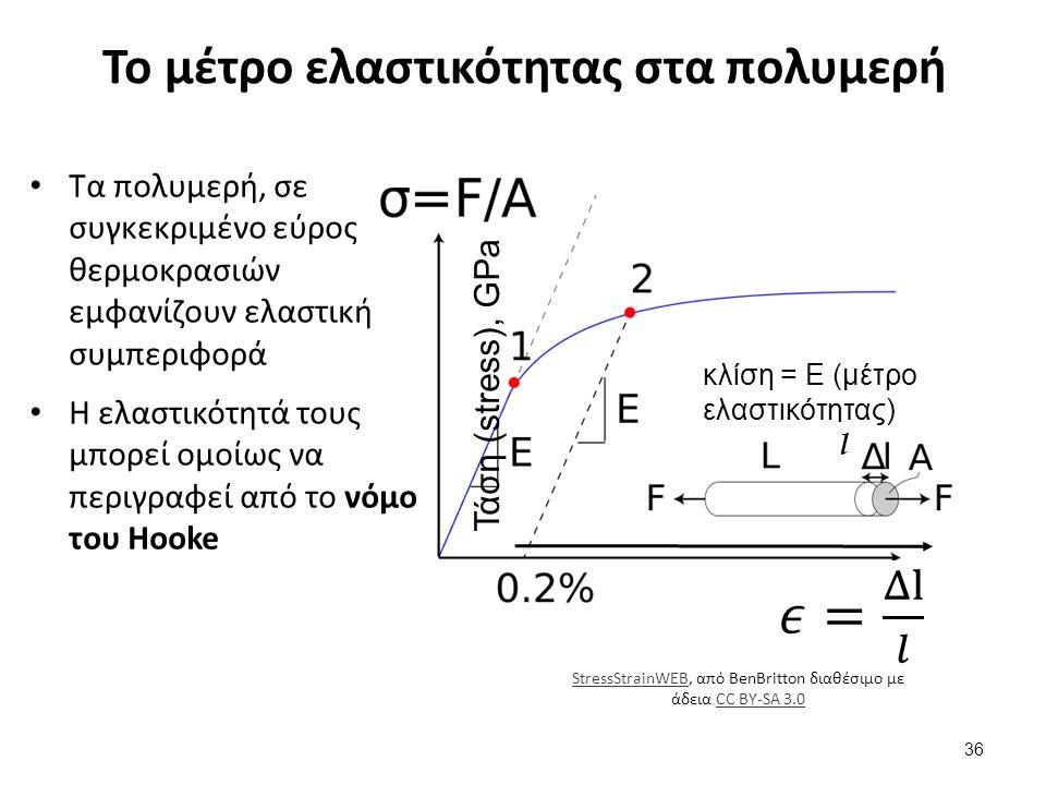 Το μέτρο ελαστικότητας στα πολυμερή Τα πολυμερή, σε συγκεκριμένο εύρος θερμοκρασιών εμφανίζουν ελαστική συμπεριφορά Η ελαστικότητά τους μπορεί ομοίως να περιγραφεί από το νόμο του Hooke Τάση (stress), GPa κλίση = Ε (μέτρο ελαστικότητας) l 36 StressStrainWEBStressStrainWEB, από BenBritton διαθέσιμο με άδεια CC BY-SA 3.0CC BY-SA 3.0