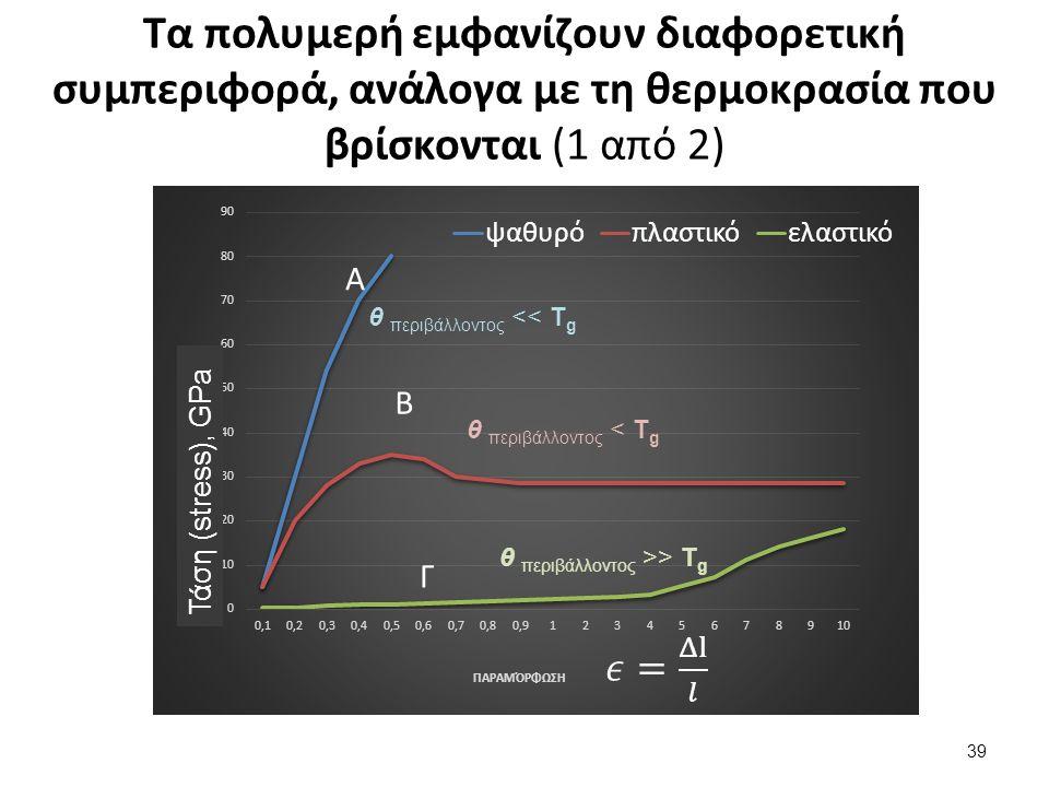 Τα πολυμερή εμφανίζουν διαφορετική συμπεριφορά, ανάλογα με τη θερμοκρασία που βρίσκονται (1 από 2) Τάση (stress), GPa θ περιβάλλοντος < T g θ περιβάλλοντος << T g θ περιβάλλοντος >> T g 39