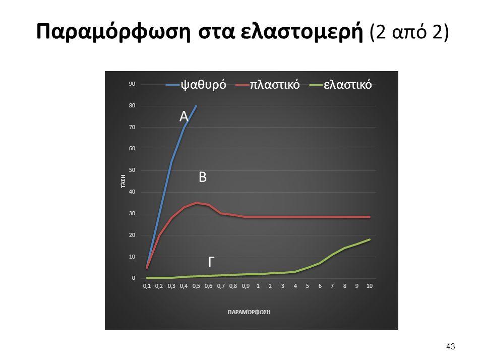 Παραμόρφωση στα ελαστομερή (2 από 2) 43