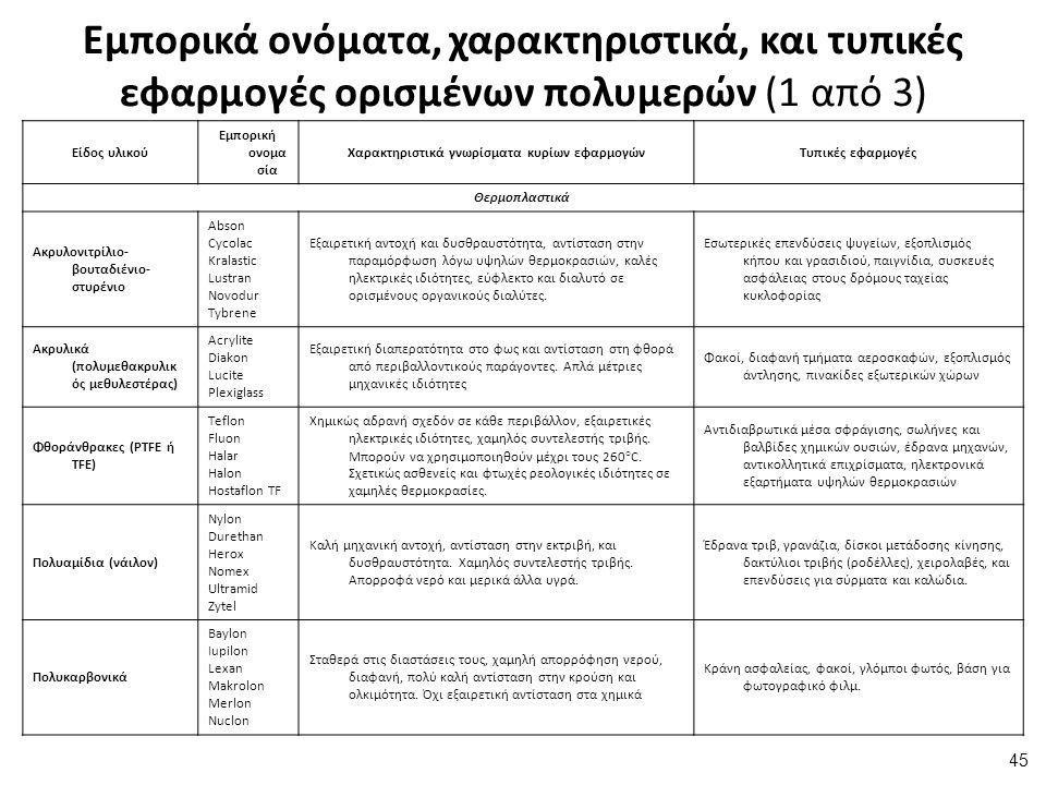 Εμπορικά ονόματα, χαρακτηριστικά, και τυπικές εφαρμογές ορισμένων πολυμερών (1 από 3) Είδος υλικού Εμπορική ονομα σία Χαρακτηριστικά γνωρίσματα κυρίων