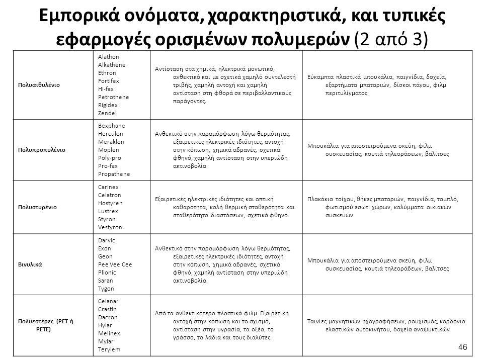 Εμπορικά ονόματα, χαρακτηριστικά, και τυπικές εφαρμογές ορισμένων πολυμερών (2 από 3) Πολυαιθυλένιο Alathon Alkathene Ethron Fortifex Hi-fax Petrothene Rigidex Zendel Αντίσταση στα χημικά, ηλεκτρικά μονωτικό, ανθεκτικό και με σχετικά χαμηλό συντελεστή τριβής, χαμηλή αντοχή και χαμηλή αντίσταση στη φθορά σε περιβαλλοντικούς παράγοντες.