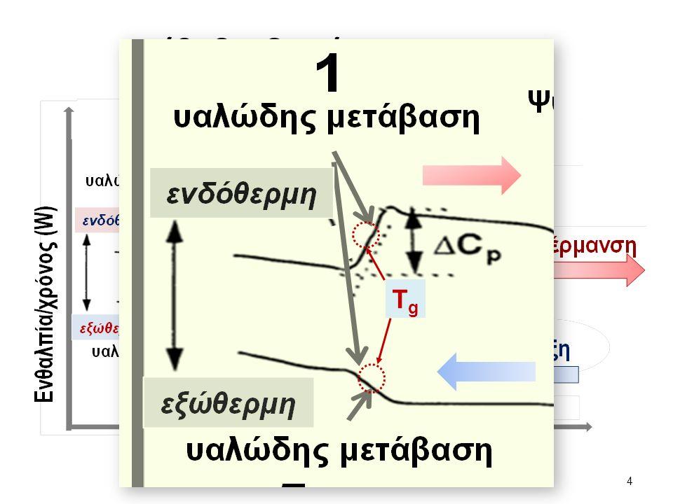 Εμπορικά ονόματα, χαρακτηριστικά, και τυπικές εφαρμογές ορισμένων πολυμερών (1 από 3) Είδος υλικού Εμπορική ονομα σία Χαρακτηριστικά γνωρίσματα κυρίων εφαρμογώνΤυπικές εφαρμογές Θερμοπλαστικά Ακρυλονιτρίλιο- βουταδιένιο- στυρένιο Abson Cycolac Kralastic Lustran Novodur Tybrene Εξαιρετική αντοχή και δυσθραυστότητα, αντίσταση στην παραμόρφωση λόγω υψηλών θερμοκρασιών, καλές ηλεκτρικές ιδιότητες, εύφλεκτο και διαλυτό σε ορισμένους οργανικούς διαλύτες.