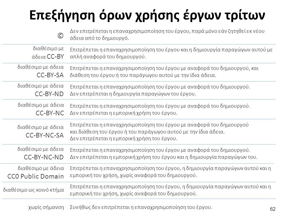 Επεξήγηση όρων χρήσης έργων τρίτων 62 Δεν επιτρέπεται η επαναχρησιμοποίηση του έργου, παρά μόνο εάν ζητηθεί εκ νέου άδεια από το δημιουργό. © διαθέσιμ