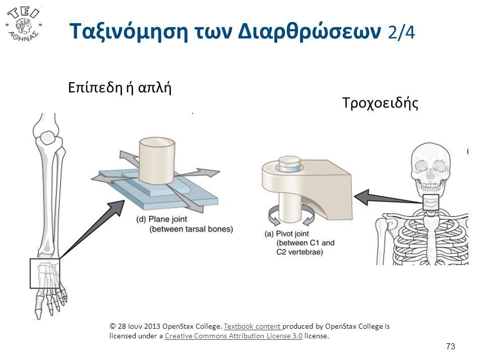 Ταξινόμηση των Διαρθρώσεων 2/4 73 Τροχοειδής Επίπεδη ή απλή © 28 Ιουν 2013 OpenStax College.