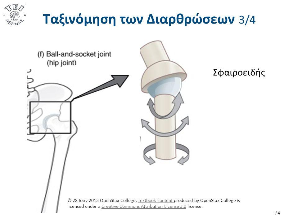 Ταξινόμηση των Διαρθρώσεων 3/4 74 Σφαιροειδής © 28 Ιουν 2013 OpenStax College.