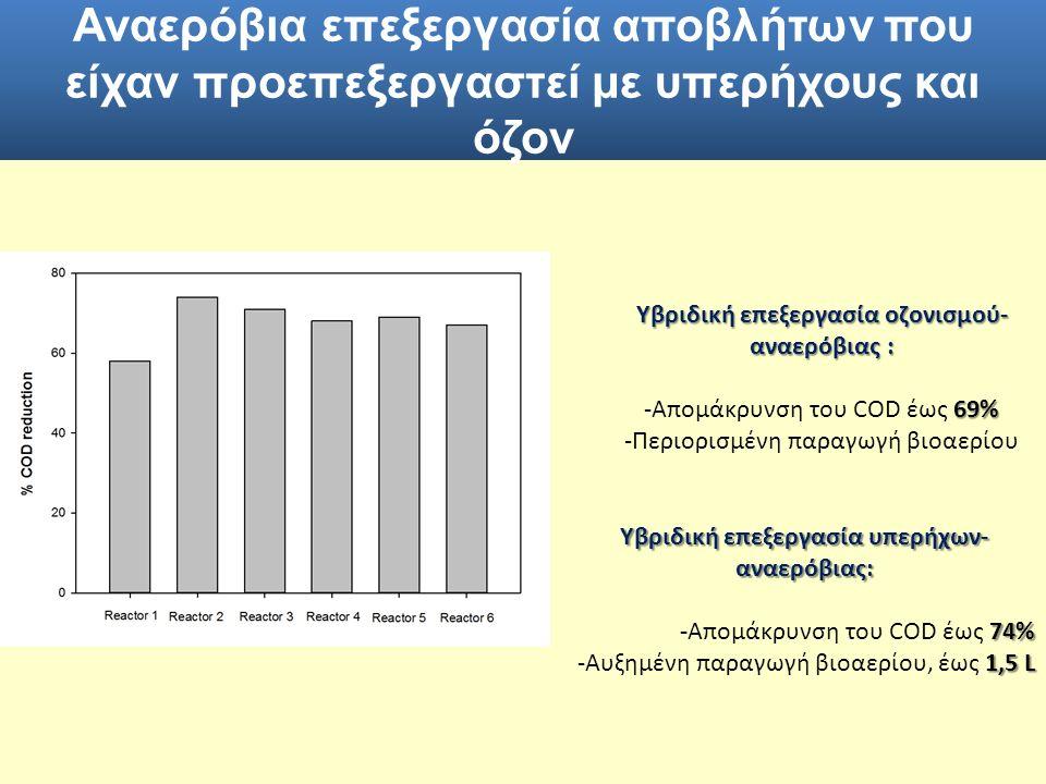 Υβριδική επεξεργασία οζονισμού- αναερόβιας : 69% -Απομάκρυνση του COD έως 69% -Περιορισμένη παραγωγή βιοαερίου Υβριδική επεξεργασία υπερήχων- αναερόβι