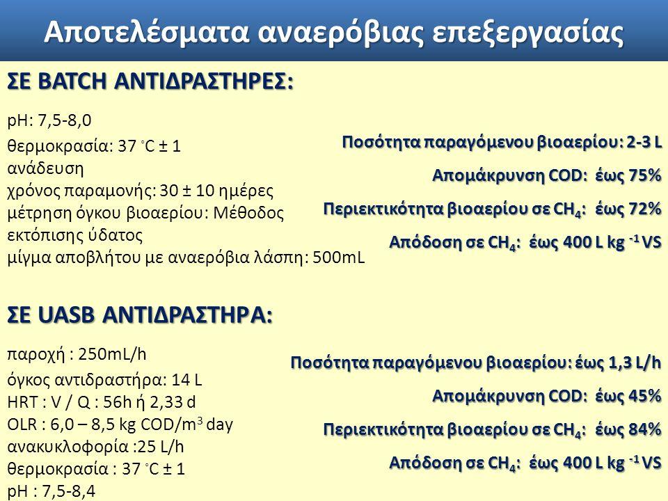 Αποτελέσματα αναερόβιας επεξεργασίας ΣΕ BATCH ΑΝΤΙΔΡΑΣΤΗΡΕΣ: pH: 7,5-8,0 θερμοκρασία: 37 ◦ C ± 1 ανάδευση χρόνος παραμονής: 30 ± 10 ημέρες μέτρηση όγκου βιοαερίου: Μέθοδος εκτόπισης ύδατος μίγμα αποβλήτου με αναερόβια λάσπη: 500mL ΣΕ UASB ΑΝΤΙΔΡΑΣΤΗΡA: παροχή : 250mL/h όγκος αντιδραστήρα: 14 L HRT : V / Q : 56h ή 2,33 d OLR : 6,0 – 8,5 kg COD/m 3 day ανακυκλοφορία :25 L/h θερμοκρασία : 37 ◦ C ± 1 pH : 7,5-8,4 Ποσότητα παραγόμενου βιοαερίου: 2-3 L Απομάκρυνση COD: έως 75% Περιεκτικότητα βιοαερίου σε CH 4 : έως 72% Απόδοση σε CH 4 : έως 400 L kg -1 VS Ποσότητα παραγόμενου βιοαερίου: έως 1,3 L/h Ποσότητα παραγόμενου βιοαερίου: έως 1,3 L/h Απομάκρυνση COD: έως 45% Περιεκτικότητα βιοαερίου σε CH 4 : έως 84% Απόδοση σε CH 4 : έως 400 L kg -1 VS