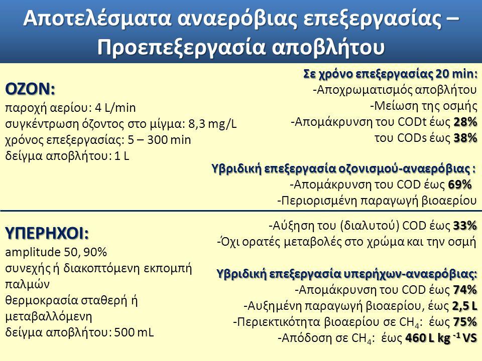 Αποτελέσματα αναερόβιας επεξεργασίας – Προεπεξεργασία αποβλήτου ΟΖΟΝ: παροχή αερίου: 4 L/min συγκέντρωση όζοντος στο μίγμα: 8,3 mg/L χρόνος επεξεργασίας: 5 – 300 min δείγμα αποβλήτου: 1 LΥΠΕΡΗΧΟΙ: amplitude 50, 90% συνεχής ή διακοπτόμενη εκπομπή παλμών θερμοκρασία σταθερή ή μεταβαλλόμενη δείγμα αποβλήτου: 500 mL Σε χρόνο επεξεργασίας 20 min: -Αποχρωματισμός αποβλήτου -Μείωση της οσμής 28% -Απομάκρυνση του CODt έως 28% 38% του CODs έως 38% 33% -Αύξηση του (διαλυτού) COD έως 33% -Όχι ορατές μεταβολές στο χρώμα και την οσμή Υβριδική επεξεργασία υπερήχων-αναερόβιας: 74% -Απομάκρυνση του COD έως 74% 2,5 L -Αυξημένη παραγωγή βιοαερίου, έως 2,5 L 75% -Περιεκτικότητα βιοαερίου σε CH 4 : έως 75% 460 L kg -1 VS -Απόδοση σε CH 4 : έως 460 L kg -1 VS Υβριδική επεξεργασία οζονισμού-αναερόβιας : Υβριδική επεξεργασία οζονισμού-αναερόβιας : 69% -Απομάκρυνση του COD έως 69% -Περιορισμένη παραγωγή βιοαερίου