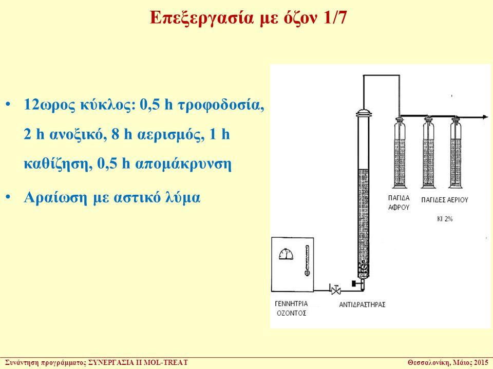 12ωρος κύκλος: 0,5 h τροφοδοσία, 2 h ανοξικό, 8 h αερισμός, 1 h καθίζηση, 0,5 h απομάκρυνση Αραίωση με αστικό λύμα Επεξεργασία με όζον 1/7 Συνάντηση π