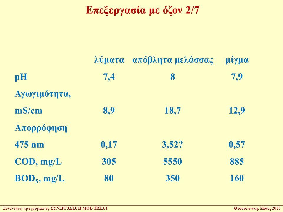 λύματααπόβλητα μελάσσαςμίγμα pH7,487,9 Αγωγιμότητα, mS/cm8,918,712,9 Aπορρόφηση 475 nm0,173,52 0,57 COD, mg/L3055550885 BOD 5, mg/L80350160 Επεξεργασία με όζον 2/7 Συνάντηση προγράμματος ΣΥΝΕΡΓΑΣΙΑ ΙΙ MOL-TREATΘεσσαλονίκη, Μάιος 2015