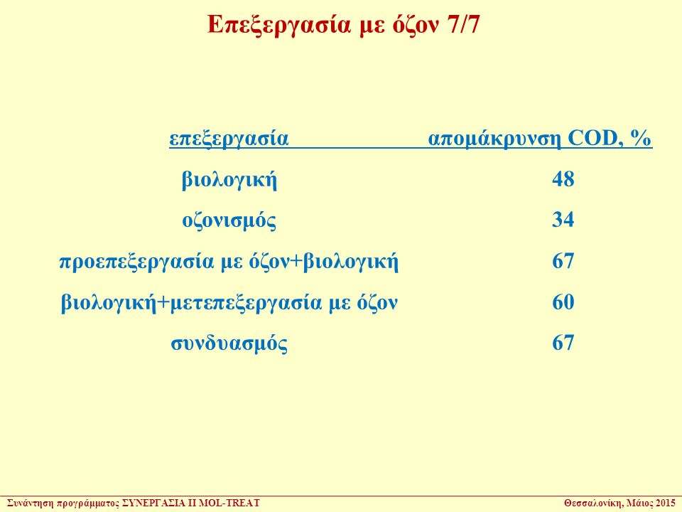 επεξεργασίααπομάκρυνση COD, % βιολογική48 οζονισμός34 προεπεξεργασία με όζον+βιολογική67 βιολογική+μετεπεξεργασία με όζον60 συνδυασμός67 Επεξεργασία μ