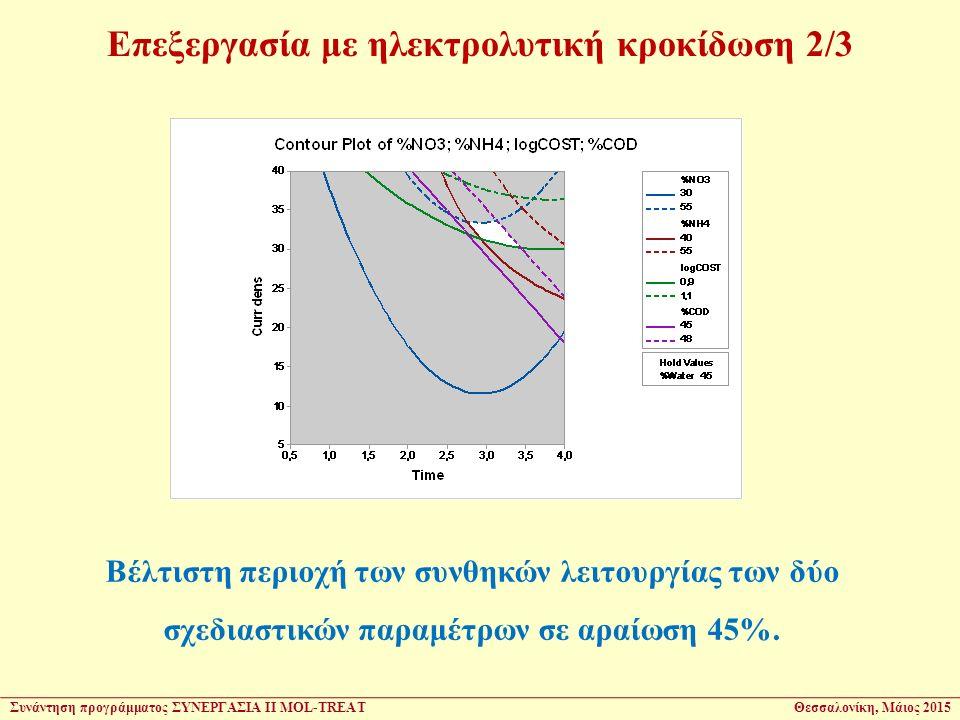 Επεξεργασία με ηλεκτρολυτική κροκίδωση 2/3 Βέλτιστη περιοχή των συνθηκών λειτουργίας των δύο σχεδιαστικών παραμέτρων σε αραίωση 45%.