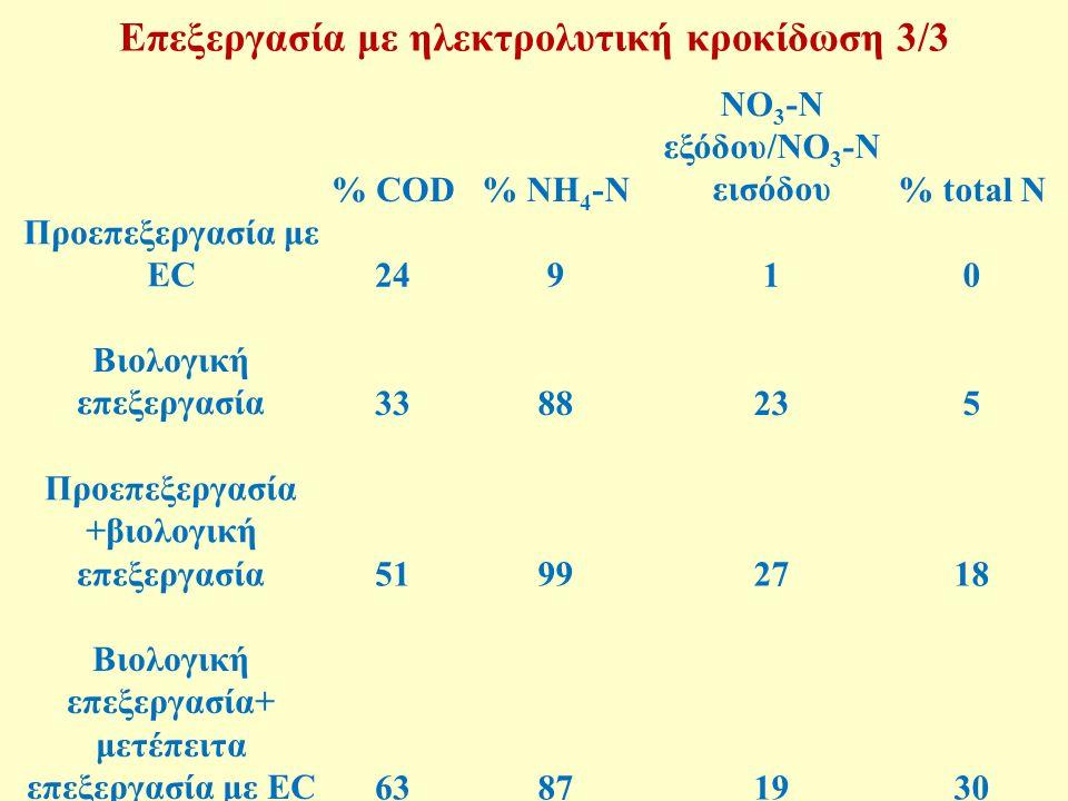 % COD% NH 4 -N NO 3 -N εξόδου/NO 3 -N εισόδου% total N Προεπεξεργασία με EC24910 Βιολογική επεξεργασία3388235 Προεπεξεργασία +βιολογική επεξεργασία51992718 Βιολογική επεξεργασία+ μετέπειτα επεξεργασία με EC63871930 Επεξεργασία με ηλεκτρολυτική κροκίδωση 3/3