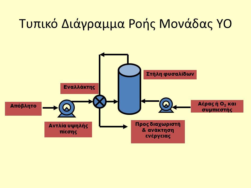 Τυπικό Διάγραμμα Ροής Μονάδας ΥΟ Αέρας ή Ο 2 και συμπιεστής Στήλη φυσαλίδων Αντλία υψηλής πίεσης Προς διαχωριστή & ανάκτηση ενέργειας Εναλλάκτης Απόβλ