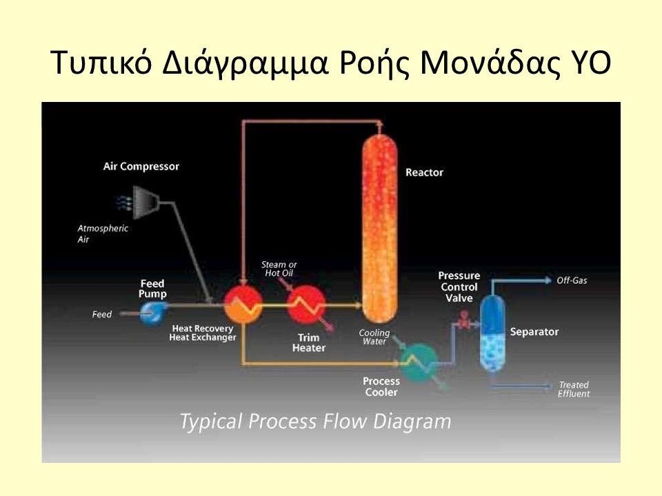 Τυπικό Διάγραμμα Ροής Μονάδας ΥΟ