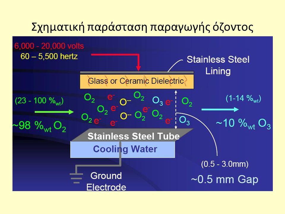 Σχηματική παράσταση παραγωγής όζοντος
