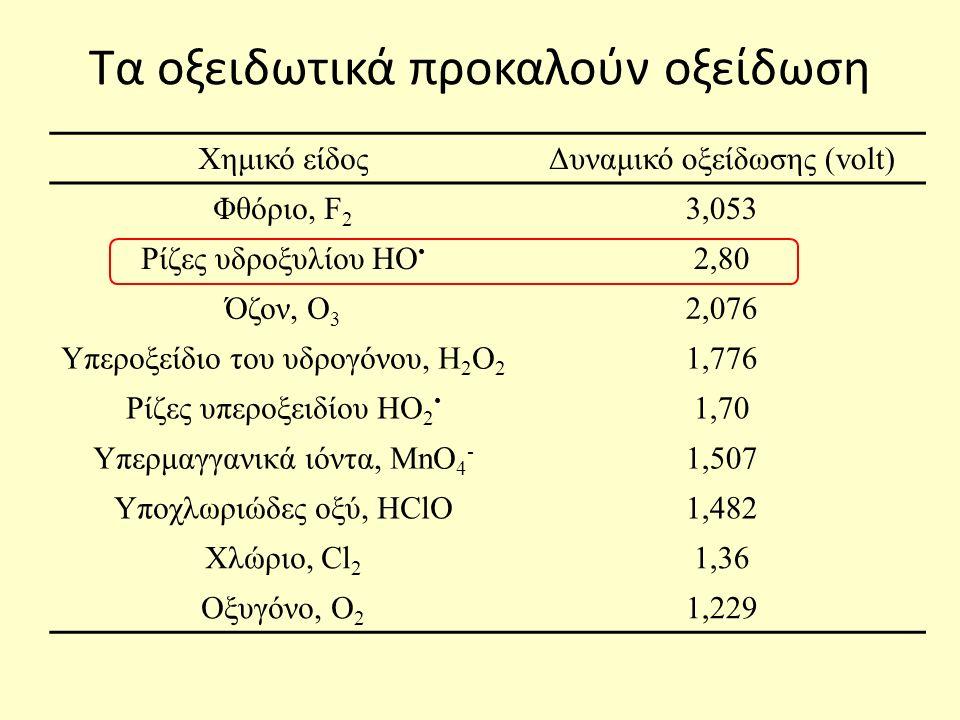 Τα οξειδωτικά προκαλούν οξείδωση Χημικό είδοςΔυναμικό οξείδωσης (volt) Φθόριο, F 2 3,053 Ρίζες υδροξυλίου HO 2,80 Όζον, Ο 3 2,076 Υπεροξείδιο του υδρογόνου, Η 2 Ο 2 1,776 Ρίζες υπεροξειδίου HO 2 1,70 Υπερμαγγανικά ιόντα, MnO 4 - 1,507 Υποχλωριώδες οξύ, HClO1,482 Χλώριο, Cl 2 1,36 Οξυγόνο, O 2 1,229