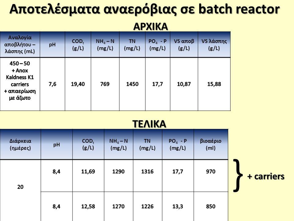 Αποτελέσματα αναερόβιας σε batch reactor Αναλογία αποβλήτου – λάσπης (mL) pH COD t (g/L) NH 4 – N (mg/L) TN (mg/L) PO 4 - P (mg/L) VS αποβ (g/L) VS λάσπης (g/L) Διάρκεια (ημέρες) pH COD t (g/L) NH 4 – N (mg/L) TN (mg/L) PO 4 - P (mg/L) βιοαέριο (ml)ΑΡΧΙΚΑ ΤΕΛΙΚΑ } + carriers