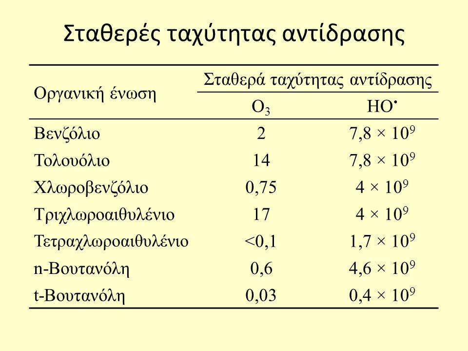 Σταθερές ταχύτητας αντίδρασης Οργανική ένωση Σταθερά ταχύτητας αντίδρασης Ο3Ο3 ΗΟ Βενζόλιο27,8 × 10 9 Τολουόλιο147,8 × 10 9 Χλωροβενζόλιο0,754 × 10 9 Τριχλωροαιθυλένιο174 × 10 9 Τετραχλωροαιθυλένιο <0,11,7 × 10 9 n-Βουτανόλη0,60,64,6 × 10 9 t-Βουτανόλη0,030,4 × 10 9