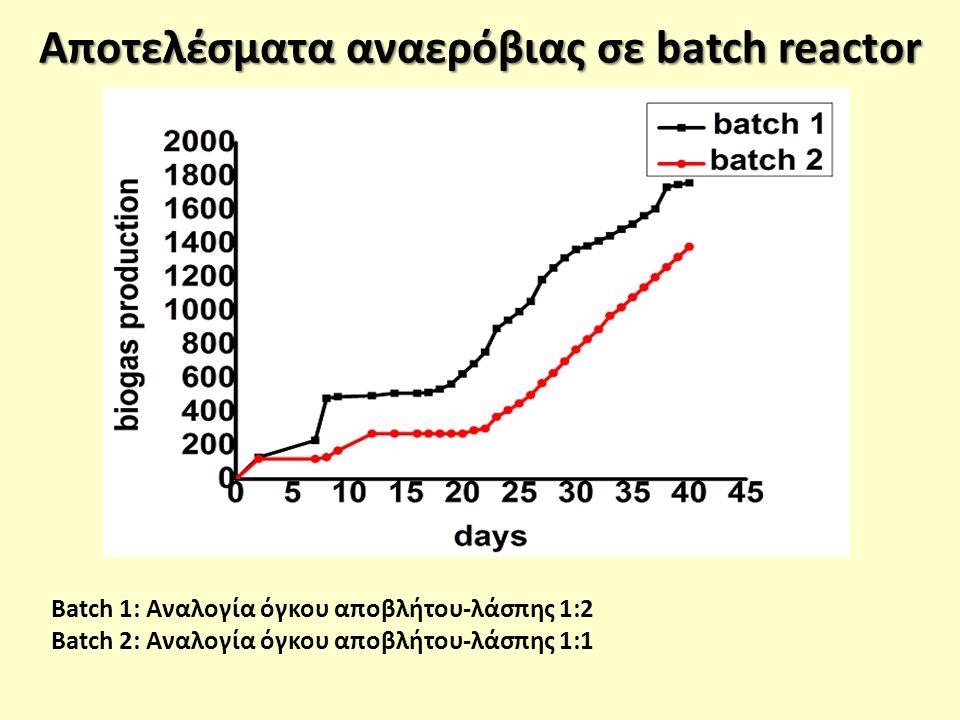 Αποτελέσματα αναερόβιας σε batch reactor Batch 1: Αναλογία όγκου αποβλήτου-λάσπης 1:2 Batch 2: Αναλογία όγκου αποβλήτου-λάσπης 1:1