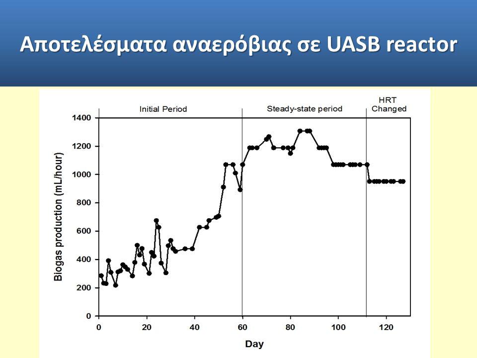 Αποτελέσματα αναερόβιας σε UASB reactor