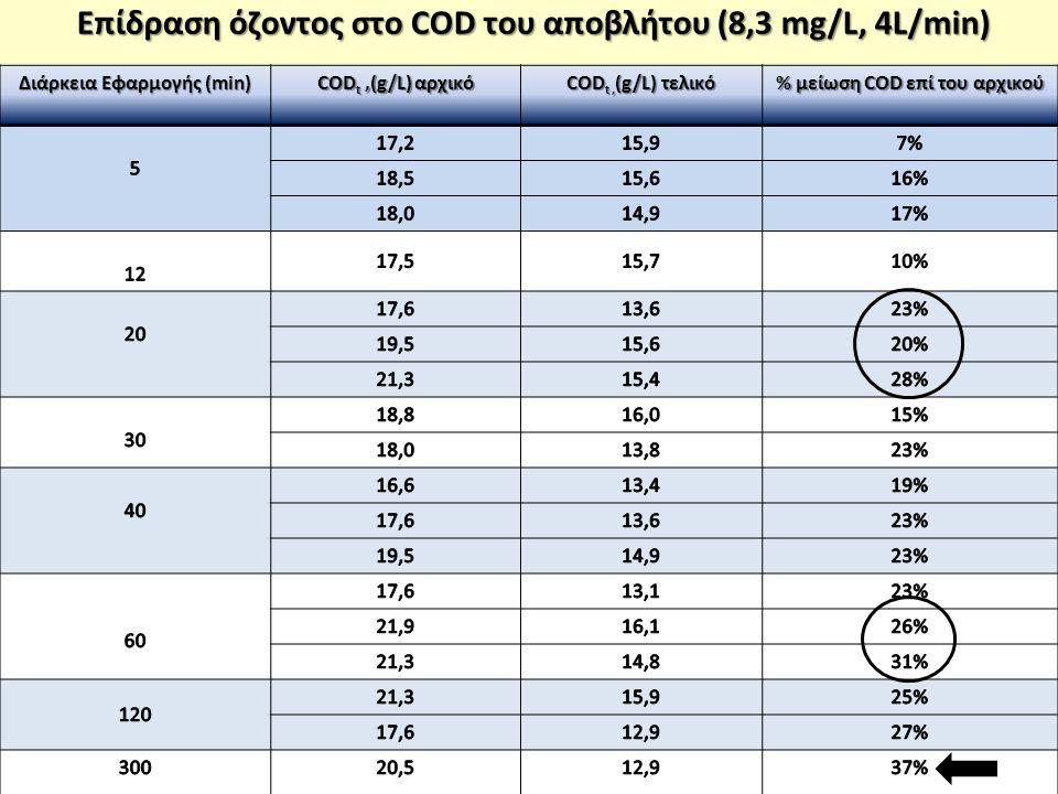 Επίδραση όζοντος στο COD του αποβλήτου (8,3 mg/L, 4L/min) Διάρκεια Εφαρμογής (min) COD t,(g/L) αρχικό COD t, (g/L) τελικό % μείωση COD επί του αρχικού